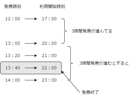 ファストパスの発券終了時刻の算出図解